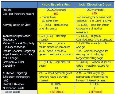 Radio and Social Media Comparison Table, Advertisement, Social Media Marketing