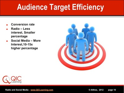 Audience Target Efficiency, Conversion Rate, Radio, Social Media, Discussion Group